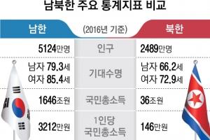 숫자로 보는 북한 경제