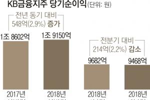KB금융 상반기 순익 1.9조… 2.9% 증가