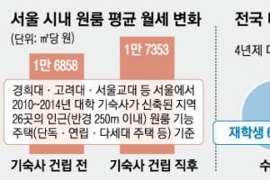 """""""대학 기숙사 들어서도 월세 안 떨어져요"""""""