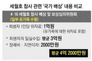 국가 부실대응 아닌 해경 책임만 인정…세월호 항소심 쟁점 될 듯