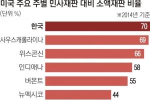 [어떻게 사법이 그래요] 최고가액 韓 3000만원 vs 美 560만원… 법원 직원·원로 판사…