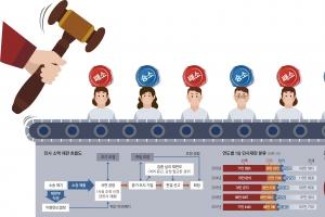[어떻게 사법이 그래요] 3분에 1건씩 '컵라면 재판', 트위터보다 짧은 판결문 찍어내…