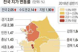 파주 땅값 5.6% 올라 '최고'