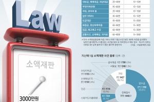 [어떻게 사법이 그래요] 판사 위한 '3000만원 룰'… 수개월 밀린 내 월급은 '덤핑 …