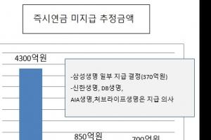 """'즉시연금' 출구 찾기 고심하는 금감원… """"사태 장기화 조짐"""""""