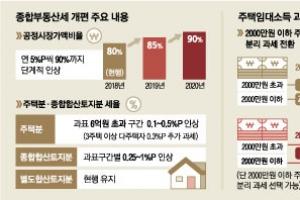 [세법개정안] 부유층 주택임대소득 세금 늘리고 역외탈세 막는다