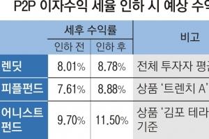 P2P금융 세율 25%→14%로… 이자소득 예적금보다 유리