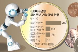 펀드부터 퇴직연금까지… 로봇 PB, 내 돈 굴려줄래?