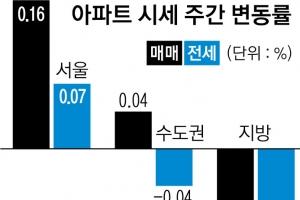 '승승장구' 서울… 지방은 하락세 여전