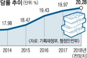 더 걷어 뿌린다… J노믹스 '분수효과' 시험대