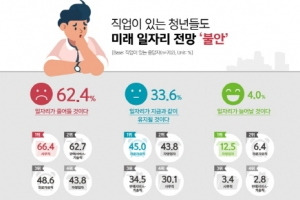 서울 청년 1000명, 미래직업을 이야기하다