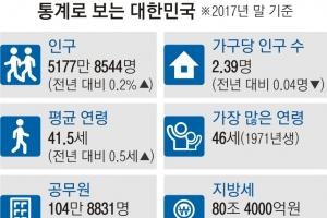 주민등록인구 5177만여명… 71년생 가장 많아