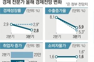 """""""역대 최고로 잘나가던 수출도 하방 위험…올 2.8% 성장 전망"""""""