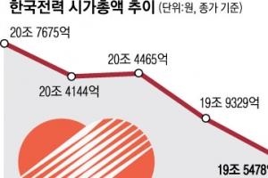한전 시총 일주일 새 1조 8296억 증발…'전기 과소비국' 한국, 사용량 세계 7위