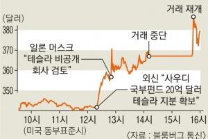 """""""테슬라 비상장사로 전환 검토 중"""" 머스크 트윗에 美 주식시장 '출렁'"""
