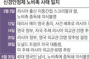 美 '노비촉 암살기도' 배후로 러 지목… 신규 제재 부과