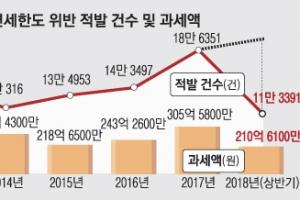 [경제 뉴스 깊이 보기] 면세한도 600弗 상향에도 위반 증가 왜