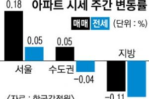 '통합개발' 영등포·용산 아파트값 高高