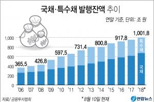 '나랏빚' 국채·특수채 발행잔액 1천조원 돌파