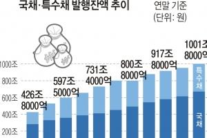 나랏빚 첫 1000조 돌파… 재정건전성 악화 우려