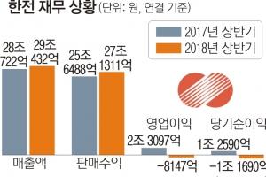 """한전, 3분기 연속 적자… """"연료비 상승·원전 가동률 저하 탓"""""""