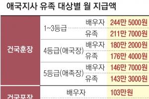 """[논설위원의 사람 이슈 다보기] """"70년 전 中서류 찾아와라""""… 머나먼 독립유공자 서…"""