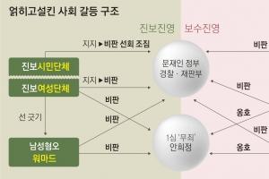 갈등 사회의 역설…워마드와 태극기 극과 극 '분노 동맹'