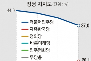 민주당 37%·文대통령 55.6%… 대선 이후 최저 지지율