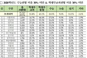 정시 비율 큰폭 증가할 대학은…서울대·고려대·이화여대 10% 안팎 올려야