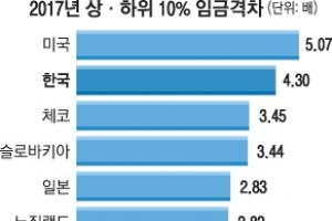 韓근로자 소득 상위 10% 임금 하위 10%와 4.3배로 큰 차이