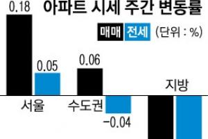 용산·영등포 상승… 꺾이지 않는 서울 집값