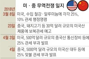 """미·중 무역협상 이번주 재개…WSJ """"11월 타결 로드맵 짜는 중"""""""