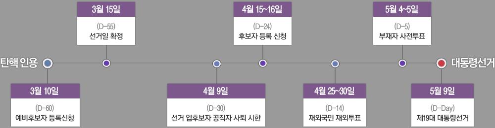 중앙선거관리위원회 선거일정 바로가기