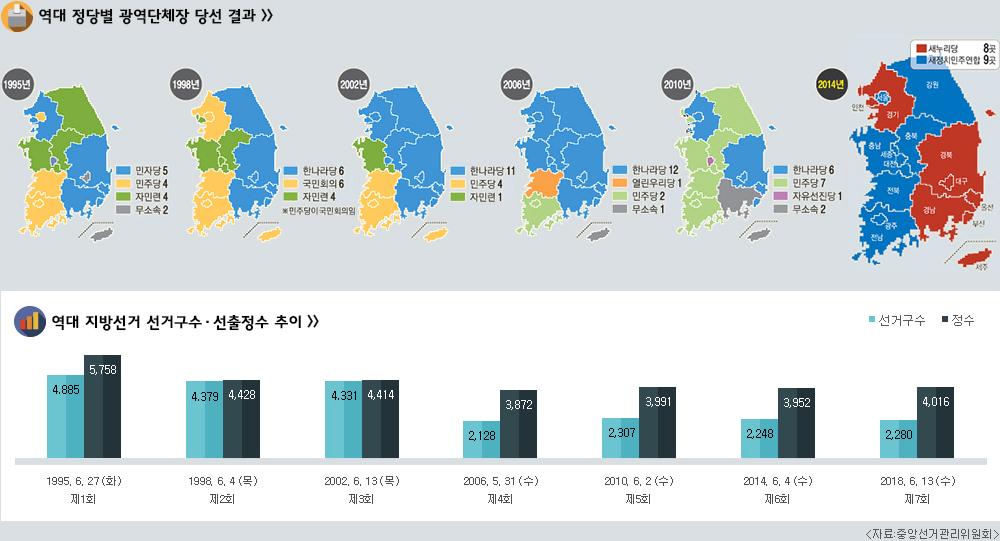 그래프로 보는 지방선거