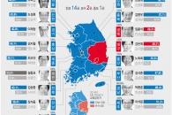 진보, 전국 교육감 14곳 석권…보수 2·중도 1곳