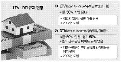 "'LTV·DTI 손질' 오락가락…기재부 ""개선"" vs 금융위 ""유지"""