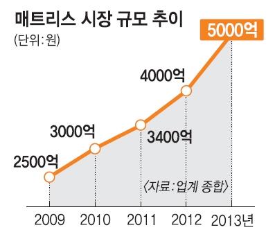 [서울신문] 불붙은 '침대전쟁' 양강구도 흔들