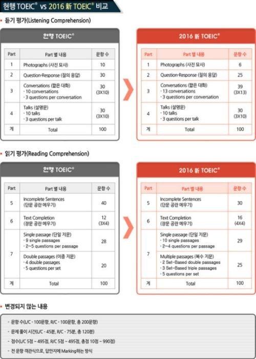 신 토익 파트 5 문제 모음 pdf