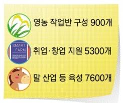 농업·식품분야 일자리 내년까지 1만3800개