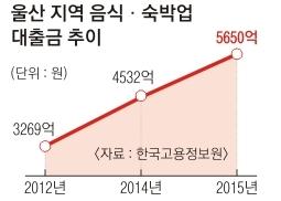 조선업 위기에 울산 자영업 경제 휘청…음식·숙박업 대출 3년새 2400억 급증