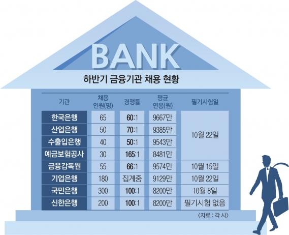 """""""100대1 뚫어라""""… 신의 직장 금융권 입사 비법"""