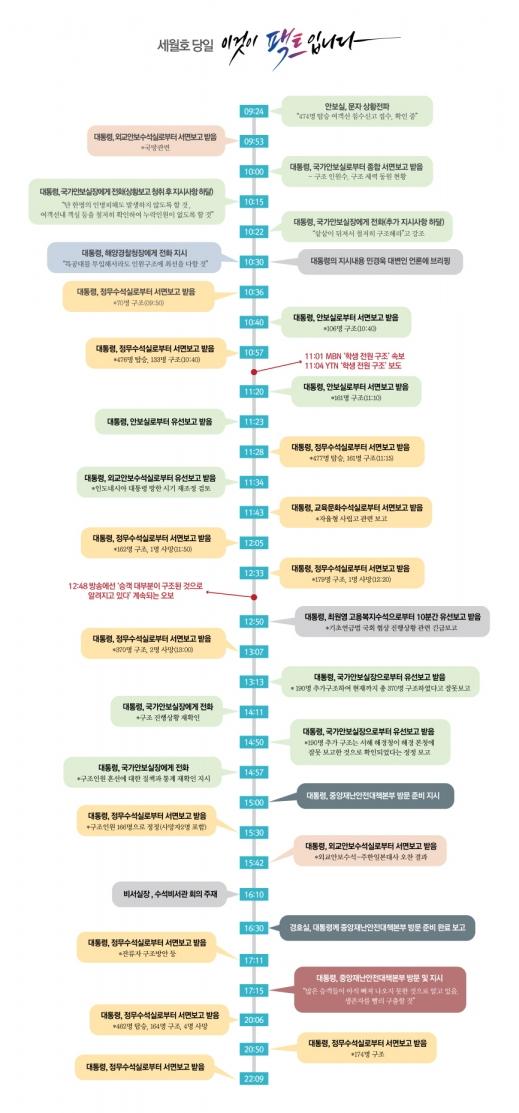 지난해 11월 19일 박근혜 정부 청와대가 내놓은 세월호 7시간 해명 내용. 당시 청와대 홈페이지 캡처