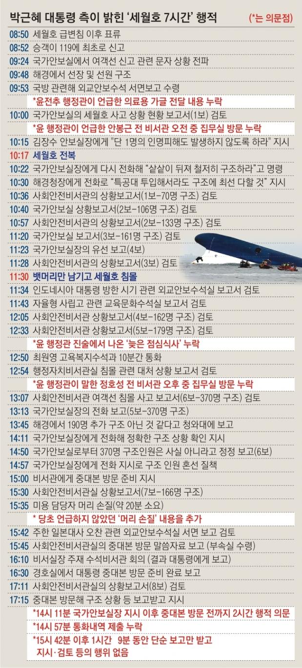 박근혜 대통령 측이 밝힌 '세월호 7시간' 행적.