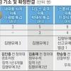 면죄부 될라… 박영수 특검, 공소유지 총력