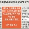 [박 前대통령 구속기소] 신동빈·최태원 엇갈린 운명… 무엇이 달랐나