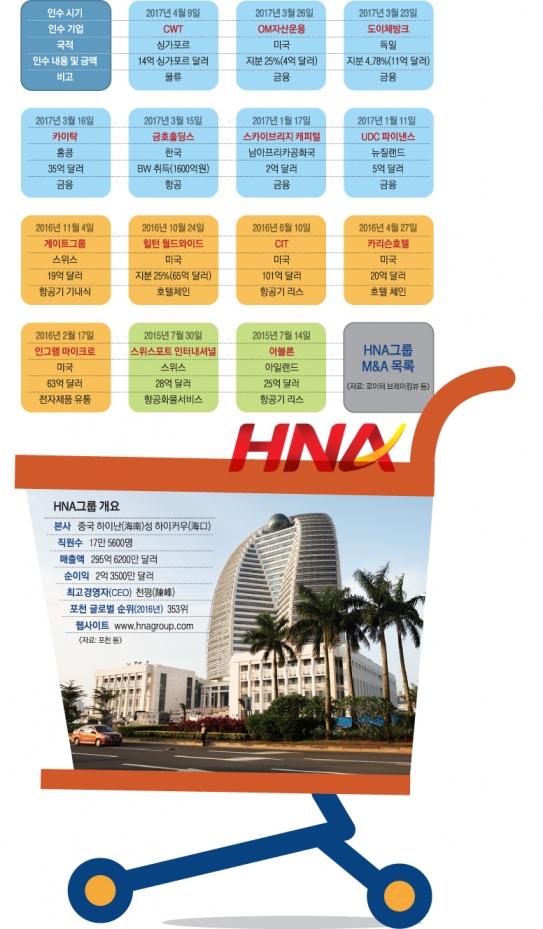 중국 남부 하이난성 성도 하이커우에 있는 HNA그룹 본사. HNA그룹 홈페이지 캡처.