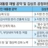 """[김&장 시대] 대주주 견제장치 강화 기정사실화… """"우려보단 기대"""""""