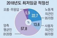 """[창간 113주년 여론조사] 58% """"최저임금 8120원이 적절""""… 文정부 '1만원 공약' 탄력"""