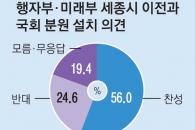 [창간 113주년 여론조사] 행자부 세종시 이전, 찬성 56% 반대 25%