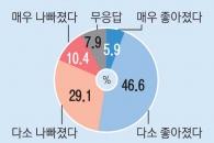 """[창간 113주년 여론조사] 광주·전라 57% """"삶의 질 좋아졌다"""" 대구·경북 52% """"삶의 질 나빠졌다"""""""